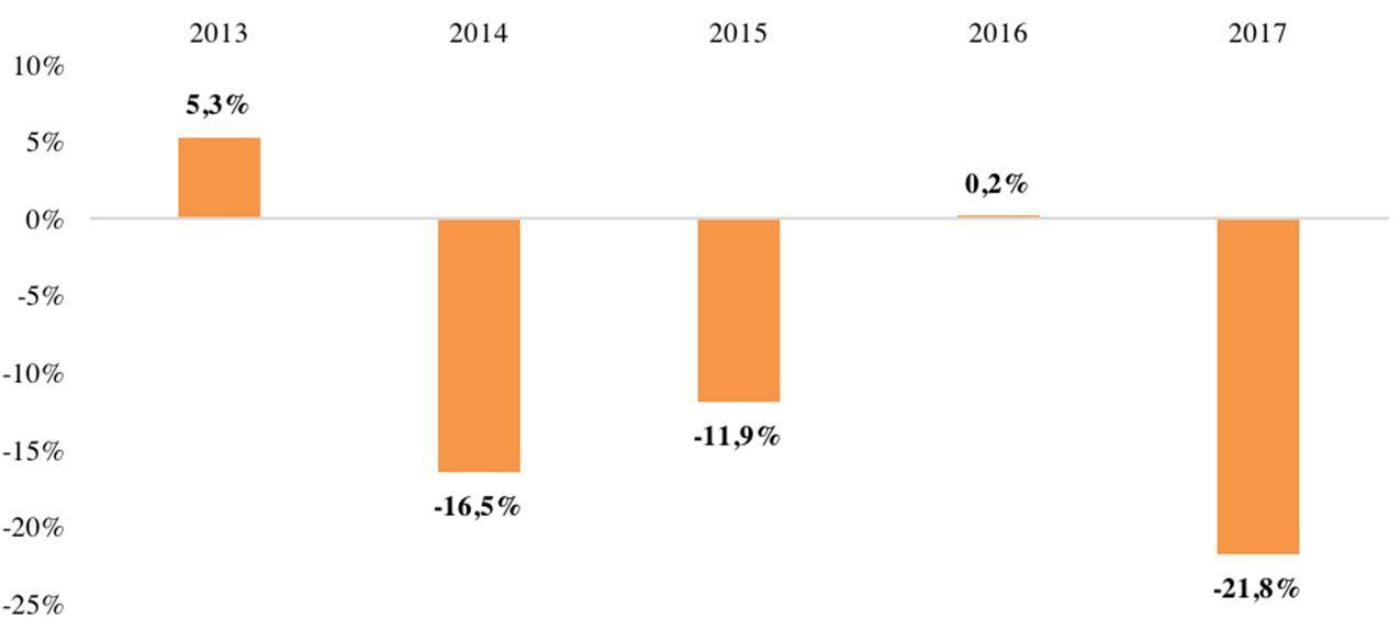 Сезонное изменение спроса на первичном рынке Москвы
