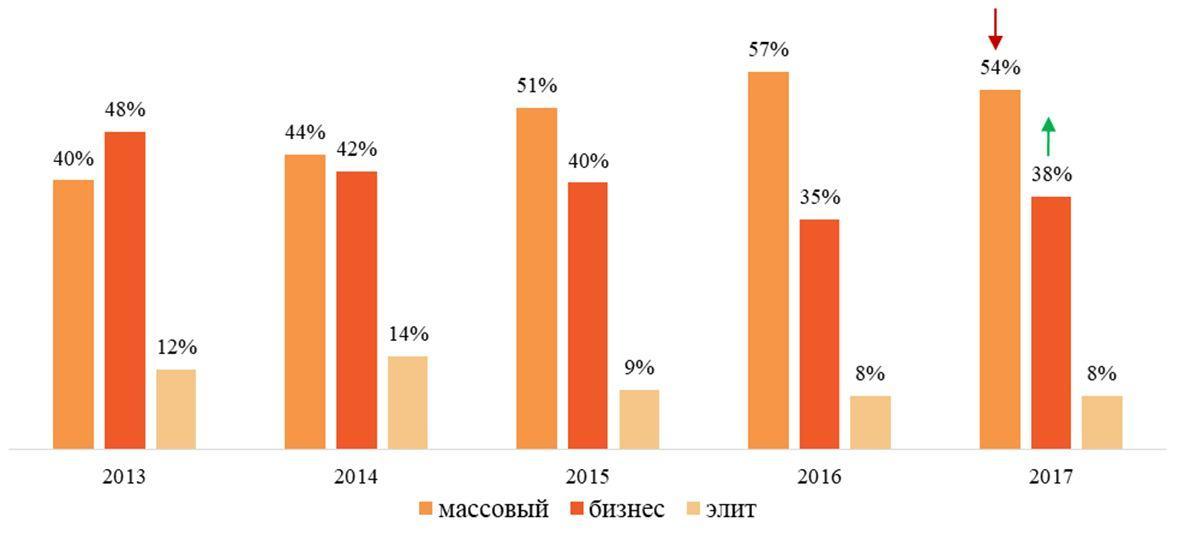 Структура предложения новостроек Москвы по классам, %